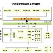 深圳大量电话联网防盗报警器批发图片