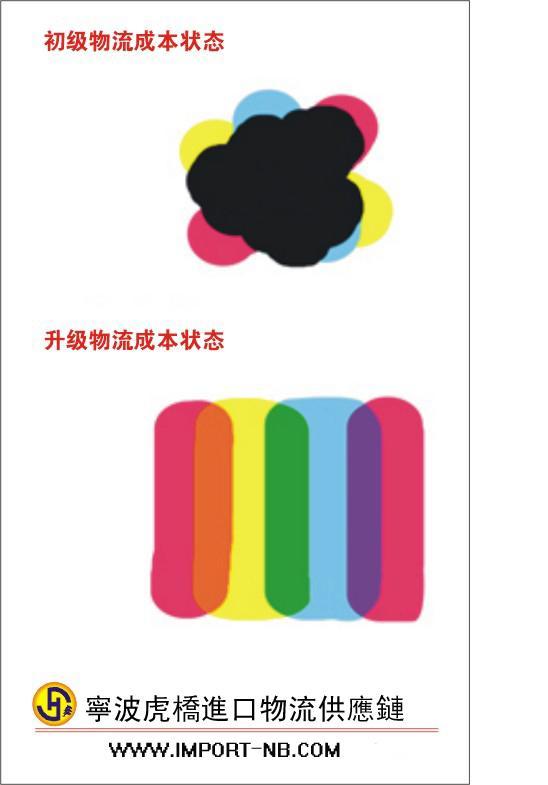 杭州二手工艺试验机进口报关代理公司/进口商检费用