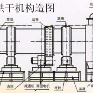 矿粉沙子烘干机设备图片
