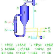 自然循环蒸发器