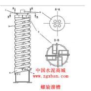 螺旋溜槽价格图片