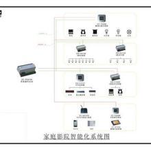 供应智能家居控制系统综合布线系统图图片