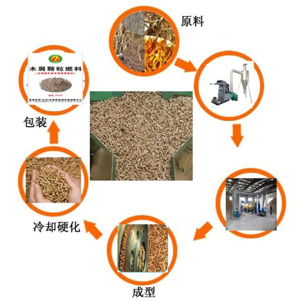 供应首特宏发新型木屑颗粒机 最大的木屑颗粒机厂家