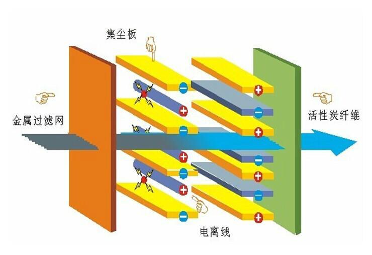供应河北通用机械设备厂家,河北空气净化设备厂家 ,河北新风系统