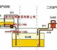 供应油气回收改造介绍/油气回收公司