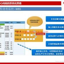 供应青岛汽车制造业MES生产执行系统批发