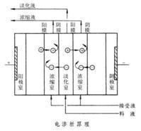 供应徐州电渗析设备